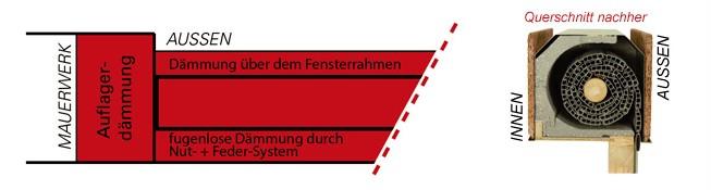 Darstellung mit Rollladendämmung NACHHER
