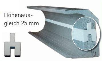 Höhenausgleich für Rollladendämmung ROKA-Ass von DiHa