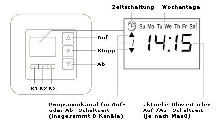 die Bedienung des Smart Home fähigen Funkempfänger / Funk Aktor TDRRT 01W im Detail