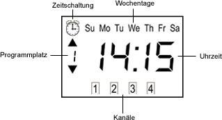 Das Display des 4-Kanal Timer Funk Handsender TDRCT 04 von Jarolift !